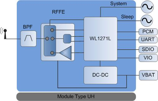 How to setup Murata LBEH59XUHC WiFi/BT module - IGEP - ISEE Wiki