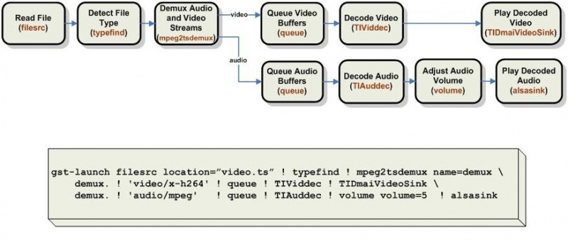 File:Gstreamer example pipeline jpg - IGEP - ISEE Wiki