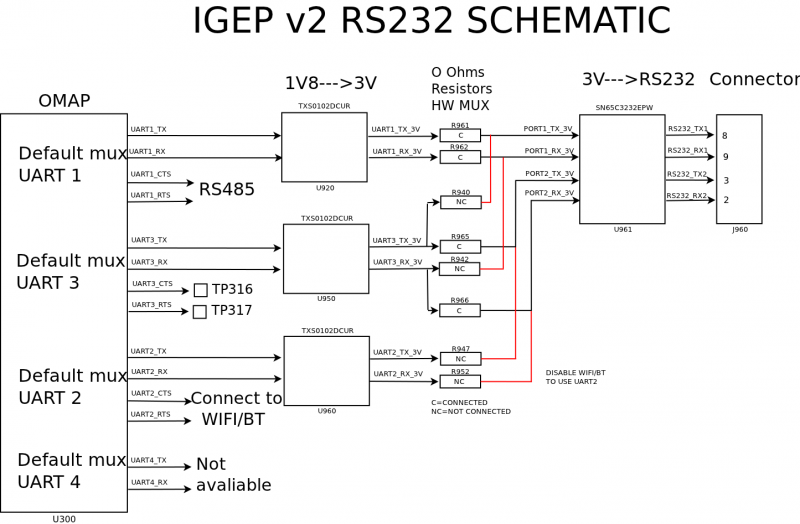 How to use UARTs - IGEP - ISEE Wiki
