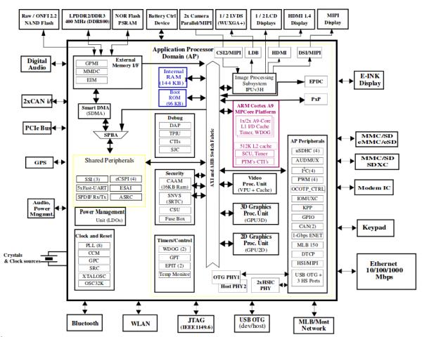 IMX6 Dual Lite - IGEP - ISEE Wiki